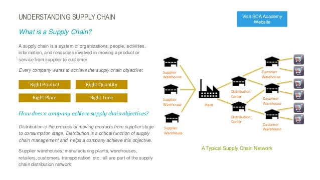 thesis on supply chain network design