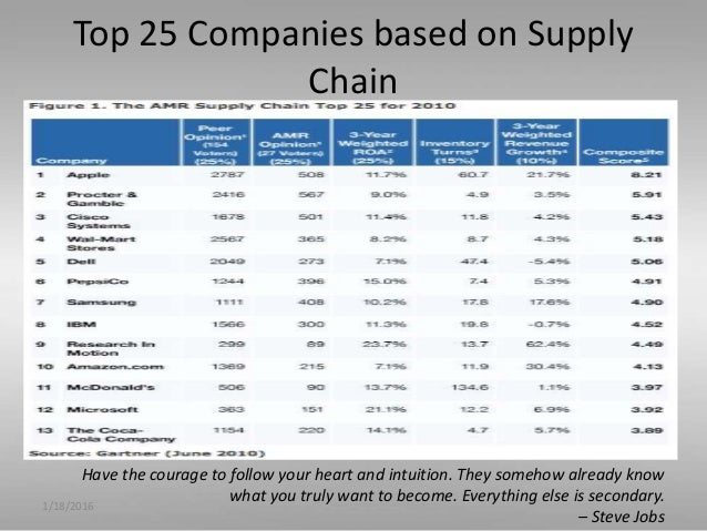 apple global supply chain Some people in the blogosphere said that apple's supply chain is not that  complicated this case study will show you the analysis of apple's supply chain  core.
