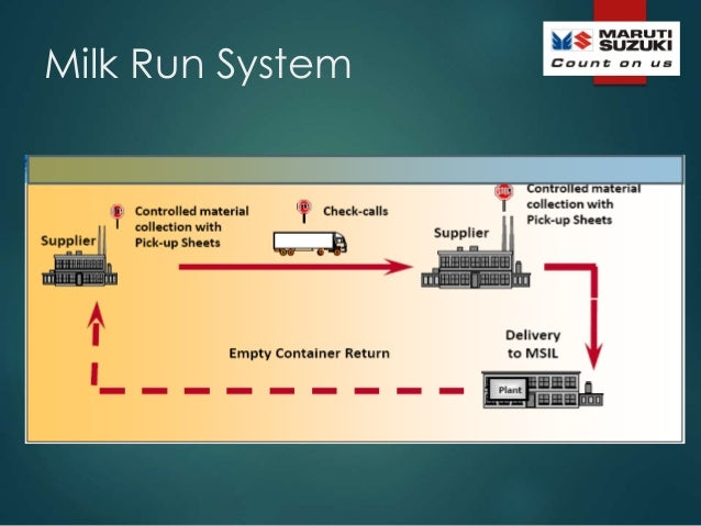 Supply Chain Management Of Maruti Suzuki