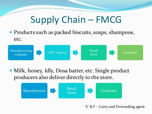 fmcg supply chain managing complexity Fmcg supply chain  my self  management suppliers environmental factors competitors lead time  complexity supply chain complexity  37.