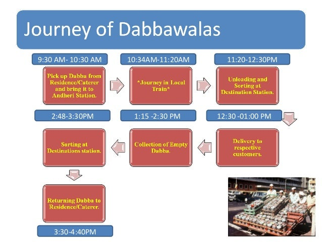 Image result for mumbai dabbawala supply chain