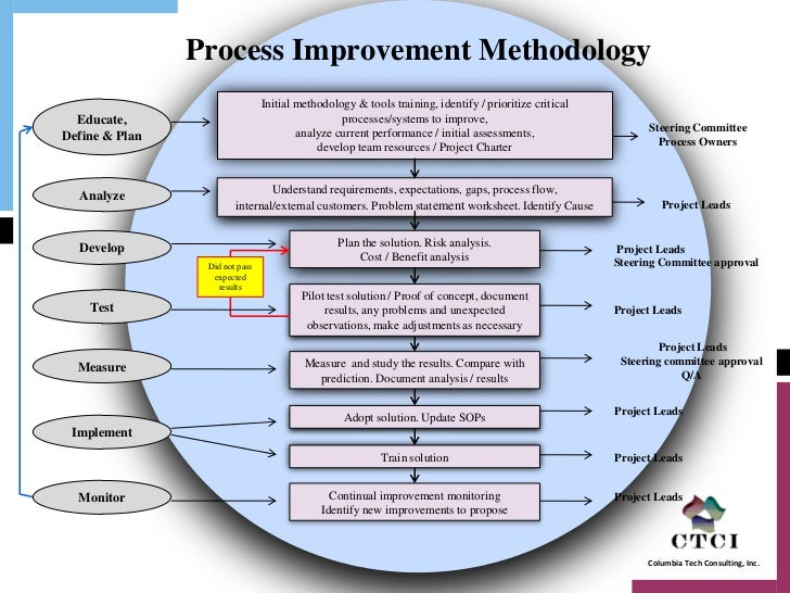 supply chain process improvement methodology v1