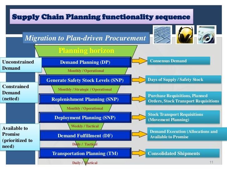 Supply chain process in the UN