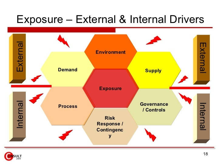 impact of external environment on businesses Purpose - this paper seeks to investigate the influence of the external environment on the choice of strategic management activities, from a chaos and complexity perspective, since a business environment is a complex adaptive system.