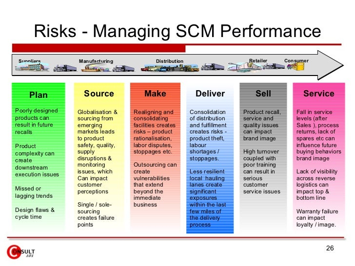 Image result for Risks in SCM