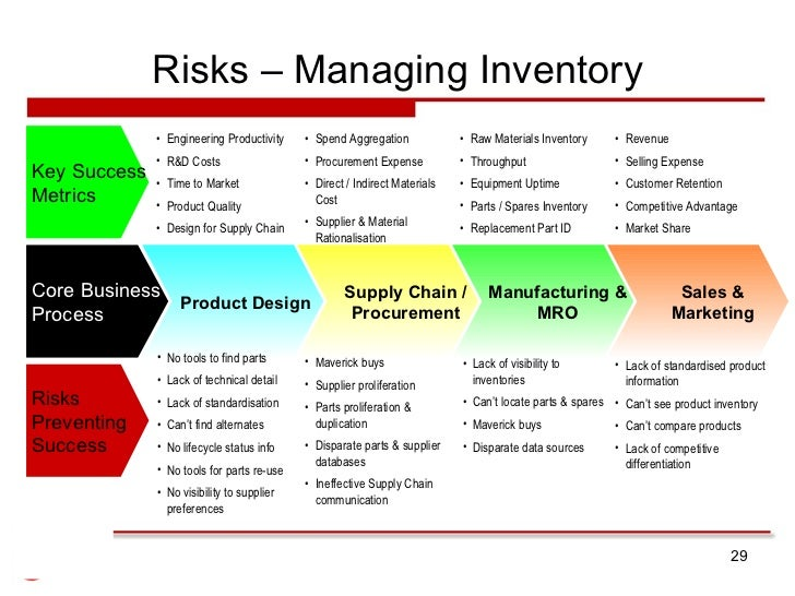 company supply chain analysis report for Learn how to do a value chain analysis by seeing the results of some of the best companies,  so for a company seeking differentiation,.