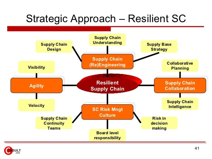 Strategic supply chain management the five disciplines for top performance