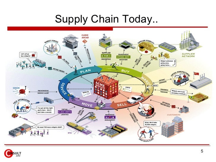 supply chain value stream mapping template