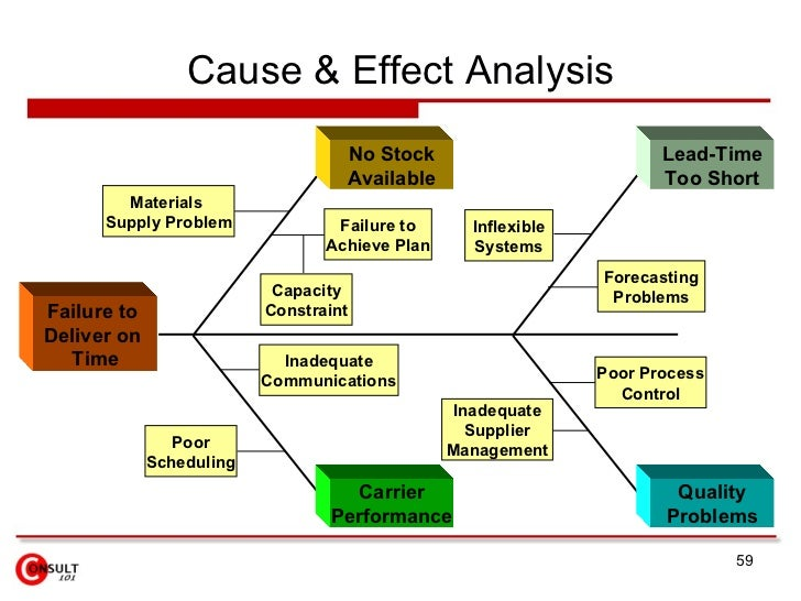 process analysis essay on quitting smoking Biological and social process that strongly impedes in a cochrane review meta-analysis  considerations regarding the pros and cons of quitting smoking.