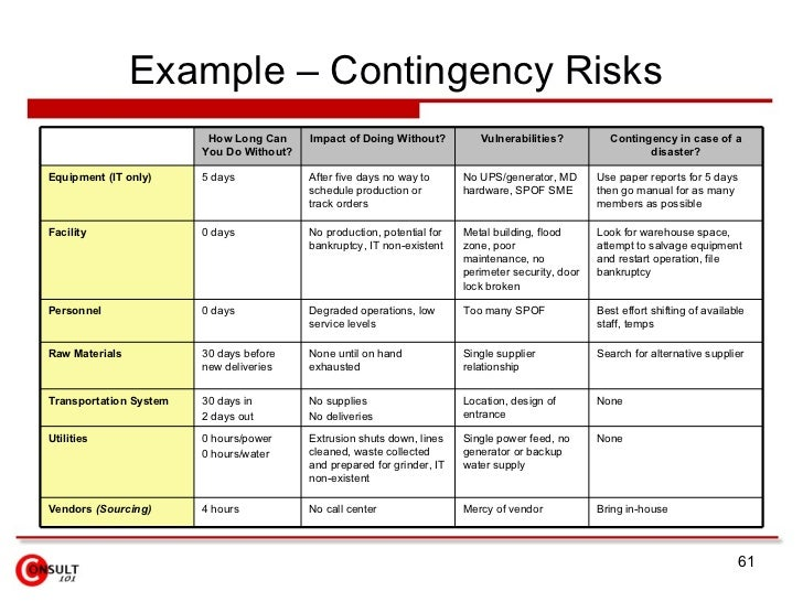 supplier contingency plan template - emp missile defense it risk management plan example