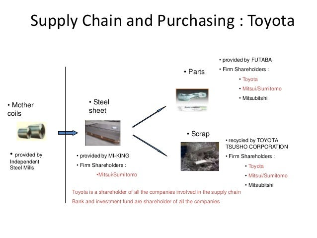 toyota and volkswagen supply chain management This article covers some best practices and statistics for supply chain and logistics pros, along with fun facts for non-professionals.