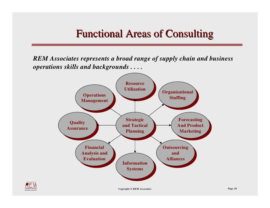 functional areas of management In the next 10 segments we will look a little more broadly at opportunities in  functional areas when it comes to opportunities, different functional.