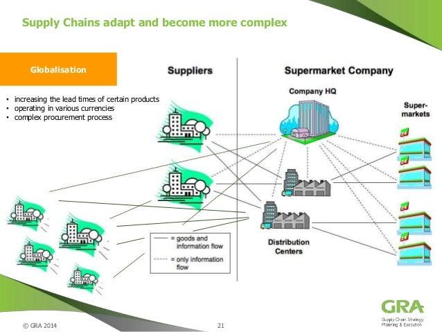 supermarket supply chain