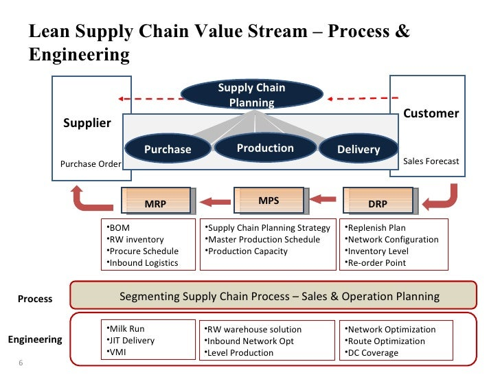 Lean Supply Chain Management: What Is It and Why Should You Care?