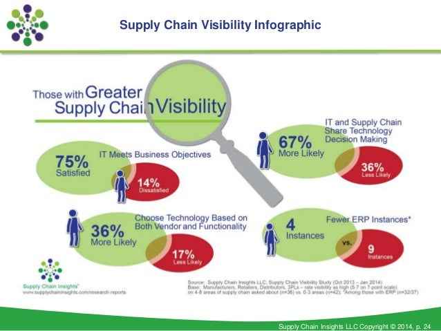How supply chain visibility can change