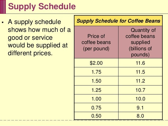 Image result for Supply Schedule