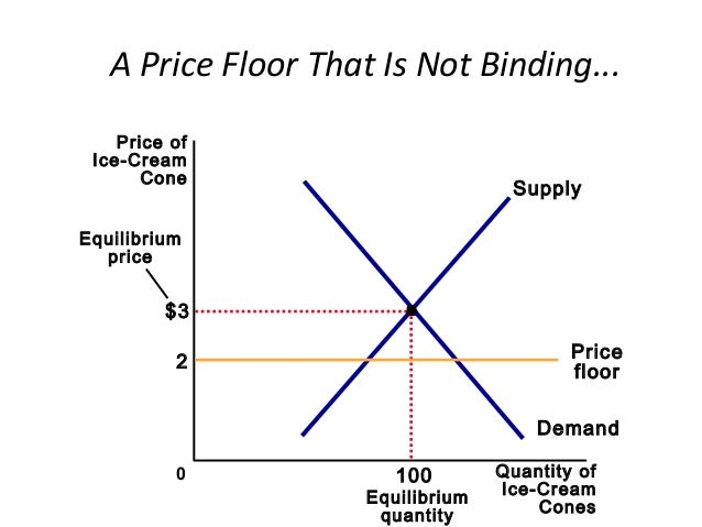Supply Demand And Government Policies Economics