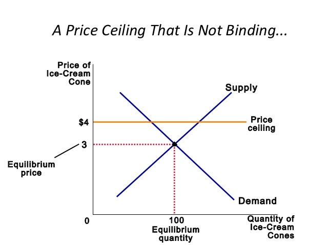 Graphical Review 39 A Price Ceiling