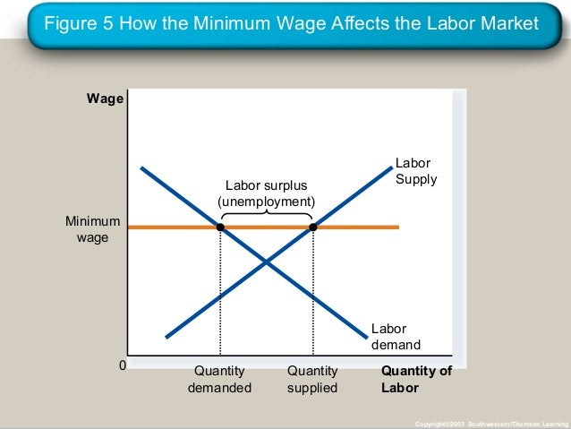 explain how labor market equilibrium is affected by the supply and demand of labor Supply and demand supply and demand model on the left for your typical labor market here s represents the supply of our market equilibrium.