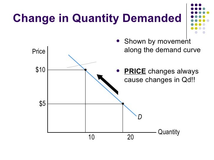 Supply Demand Pe Student Notes