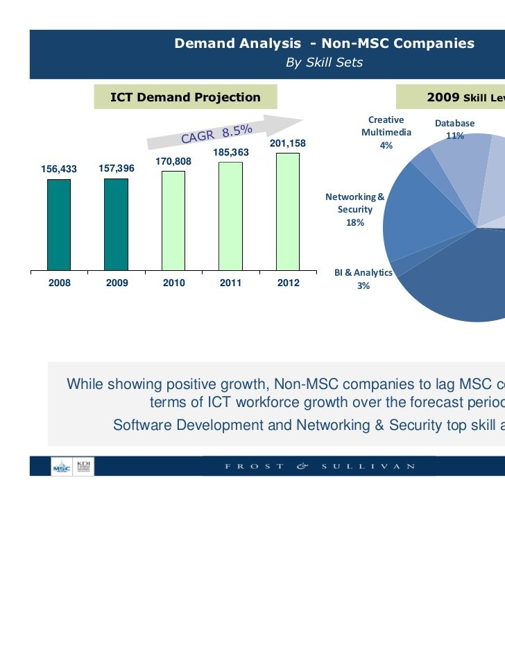 historical development of malaysian securities industry Construction industry mega trends  a well-executed strategy development process is focused on a deep understanding of  from the securities and exchange.