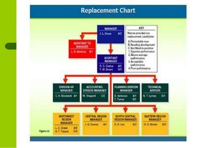 HR Supply forecasting