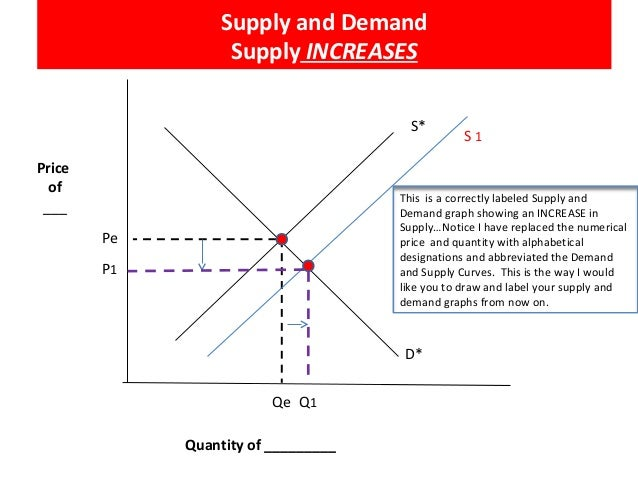 how to read a supply and demand graph