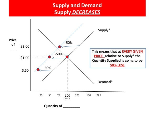 increase and a decrease in supply and demand essay A free market economy is an idealized form of a market economy in which buyers and sellers are permitted to carry out transactions based solely on mutual agreement without interventionism in.