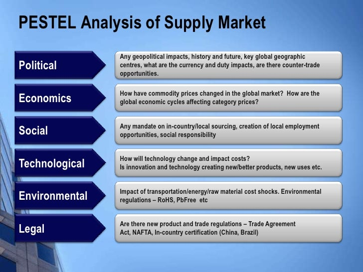 an analysis of supply Supply market analysis guide: run a supplier market and demand analysis, why supplier interviews are important, and how to analyze category risk level.