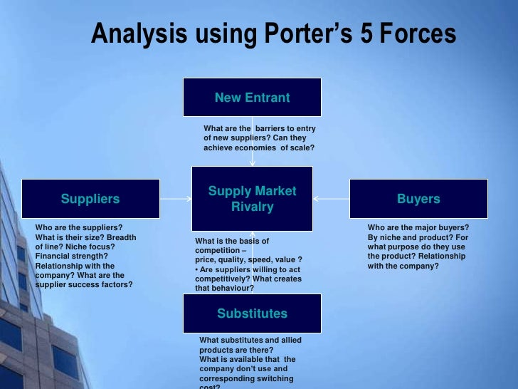 Supply Market Analysis