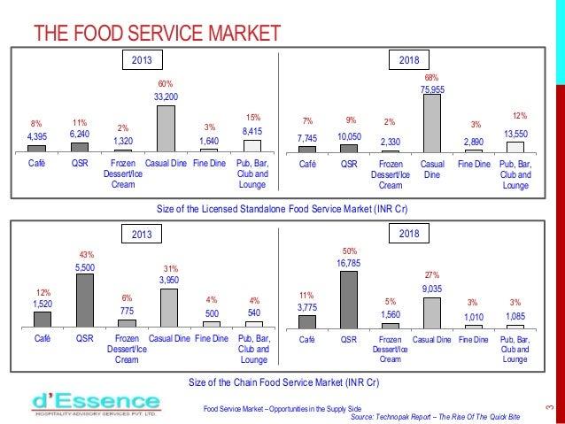 Supply Side Opportunities - Food Service Market Slide 3