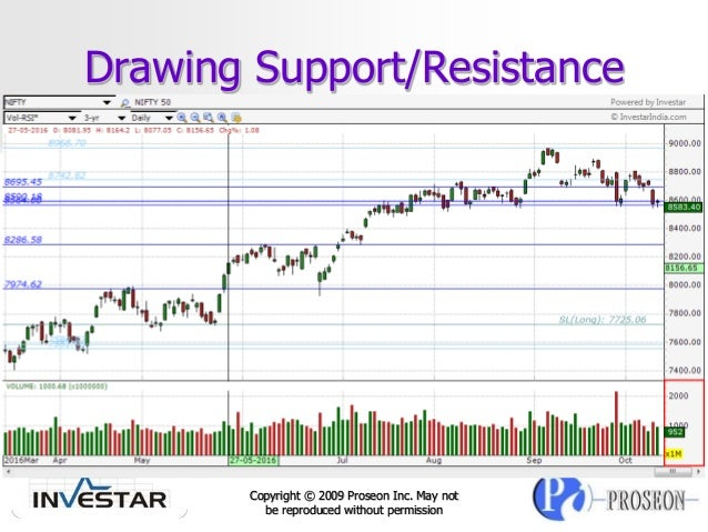 Trading strategies comparison
