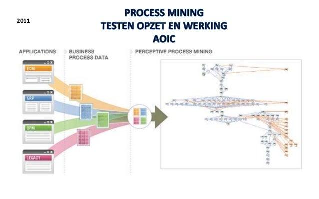 2014..…de markt praat over data-analyse over process mining, het is aan het managementteam van een accountantskantoor om d...