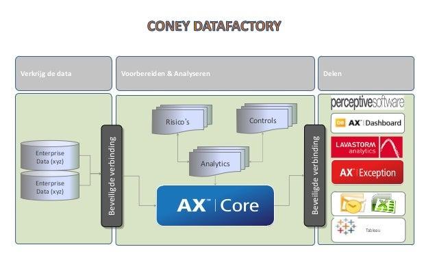 • Coney is PE gecertificeerd voor Data-analyse en Process Mining trainingen • Coney is ACL gecertificeerd voor ACL Beginne...