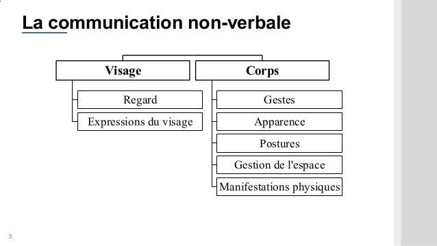 5 Regard Expressions du visage Visage Gestes Apparence Postures Gestion de l'espace Manifestations physiques Corps 5 La co...