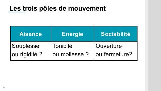 6 Les trois pôles de mouvement Aisance Energie Sociabilité Souplesse ou rigidité ? Tonicité ou mollesse ? Ouverture ou fer...