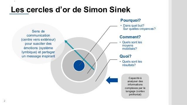 2 Les cercles d'or de Simon Sinek Pourquoi? • Dans quel but? Sur quelles croyances? Comment? • Quels sont les moyens mobil...