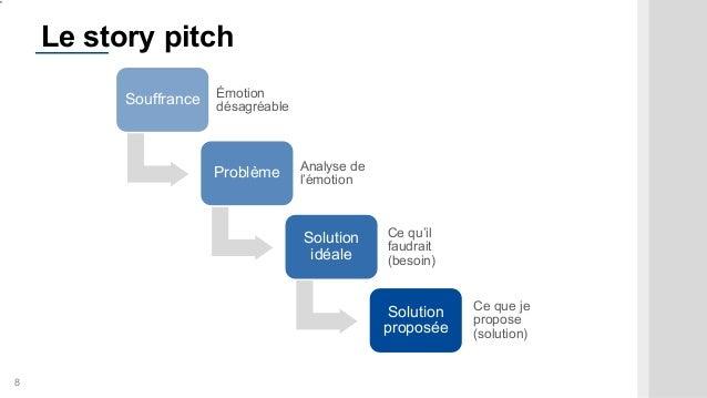 8 Le story pitch Souffrance Émotion désagréable Problème Analyse de l'émotion Solution idéale Ce qu'il faudrait (besoin) S...