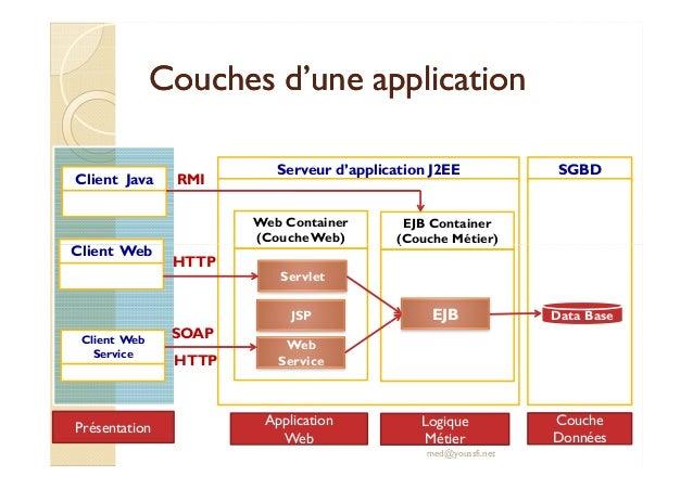 Support de cours ejb 3 version compl te par mr youssfi for Architecture jee