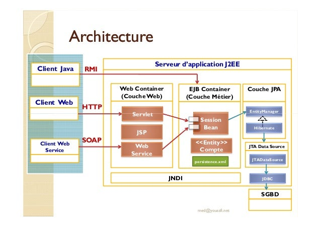 Support de cours entrepise java beans ejb for Architecture jee