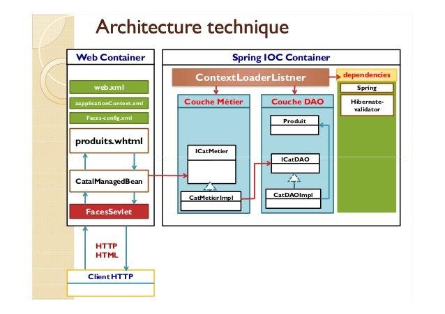 Support de cours jsf2 premi re partie int gration avec spring for Angularjs 2 architecture