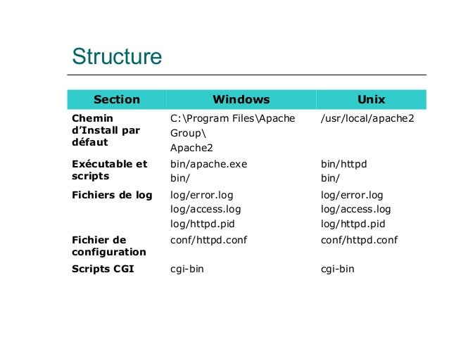 Structure Section Windows Unix Chemin d'Install par défaut C:Program FilesApache Group Apache2 /usr/local/apache2 Exécutab...