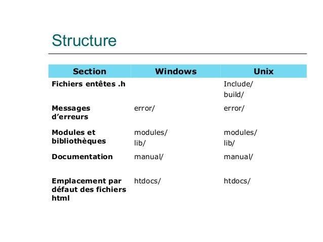 Structure Section Windows Unix Fichiers entêtes .h Include/ build/ Messages d'erreurs error/ error/ Modules et bibliothèqu...