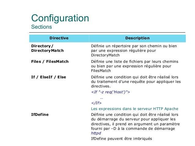 Configuration Sections Directive Description Directory/ DirectoryMatch Définie un répertoire par son chemin ou bien par un...
