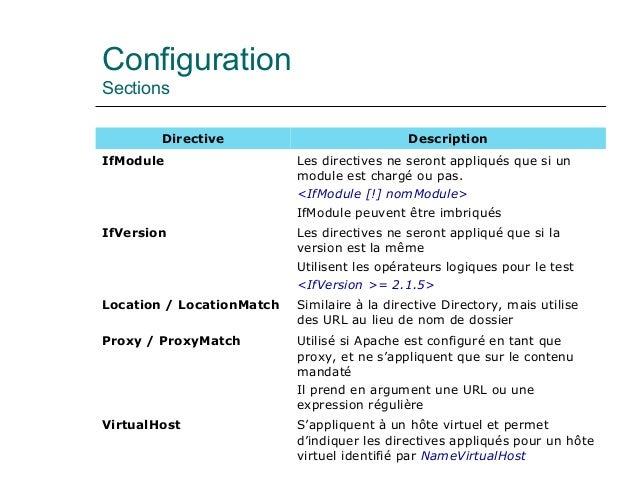 Configuration Sections Directive Description IfModule Les directives ne seront appliqués que si un module est chargé ou pa...