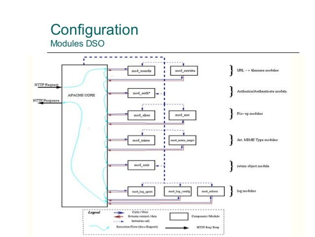 Configuration Modules DSO