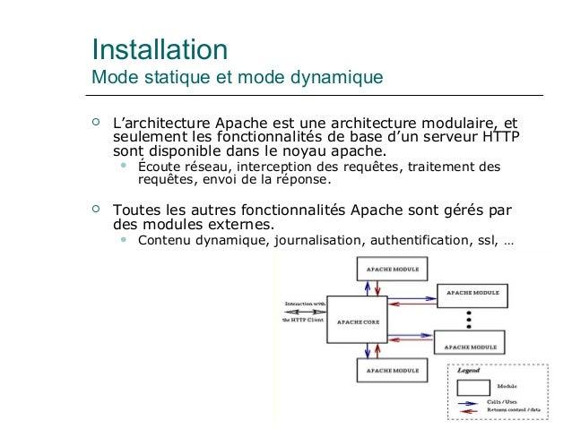 Installation Mode statique et mode dynamique  L'architecture Apache est une architecture modulaire, et seulement les fonc...