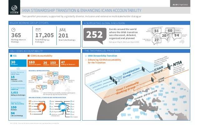 IANA Stewardship Transition Enhancing ICANN Accountability for the Transition ICG CCWG-Accountability NTIA Announcement 4 ...