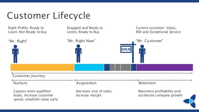 Importance of Supporting the End-to-end Customer Lifecycle