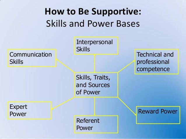 supportive leadership In this lesson you will learn about supportive leadership style and some of its important concepts you will have an opportunity to take a short.